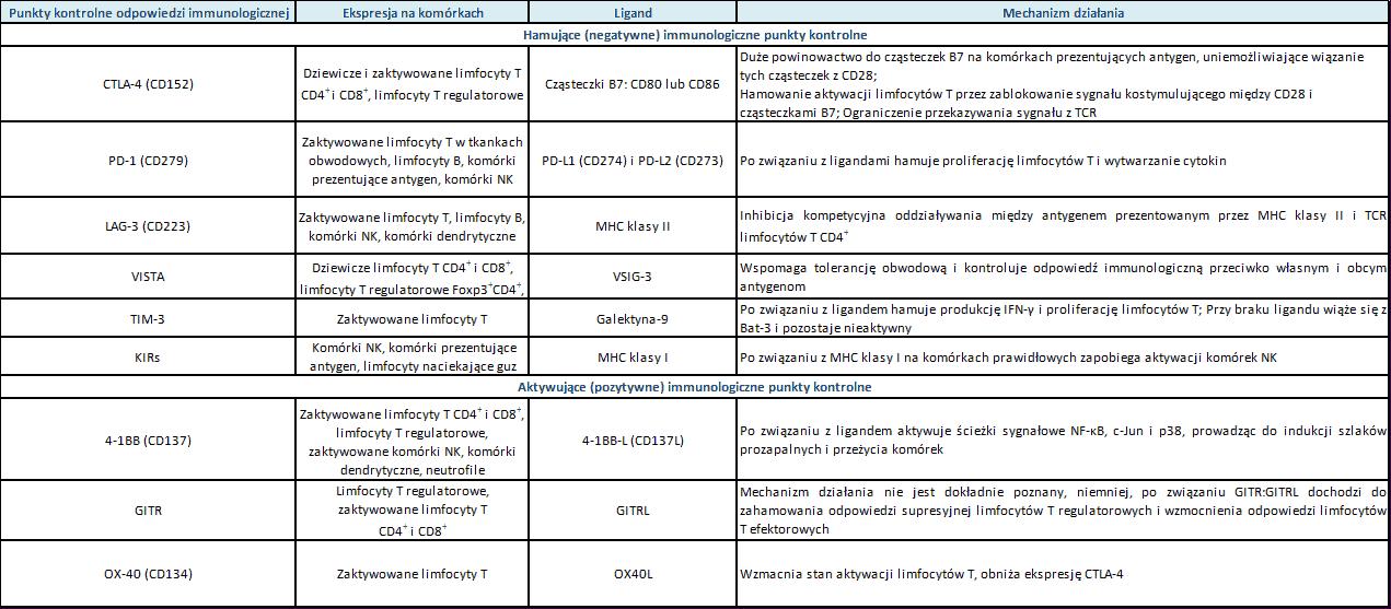 Charakterystyka punktów kontrolnych układu odpornościowego