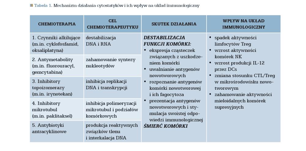 Immunoterapia w skojarzeniu z chemioterapią